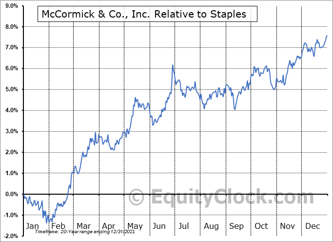 MKC Relative to the Sector