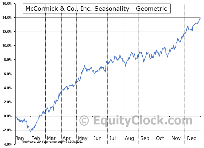 McCormick & Co., Inc. (NYSE:MKC) Seasonality