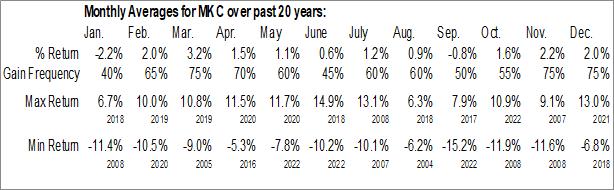 Monthly Seasonal McCormick & Co., Inc. (NYSE:MKC)