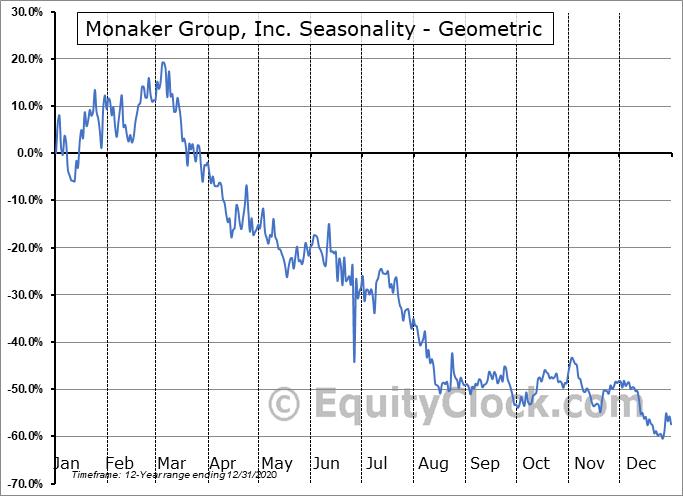 Monaker Group, Inc. (NASD:MKGI) Seasonality