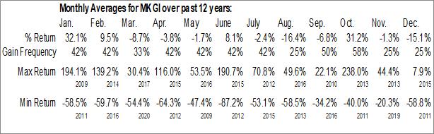 Monthly Seasonal Monaker Group, Inc. (NASD:MKGI)