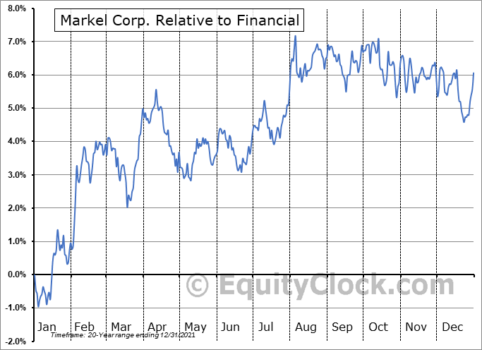 MKL Relative to the Sector