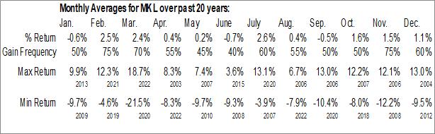 Monthly Seasonal Markel Corp. (NYSE:MKL)