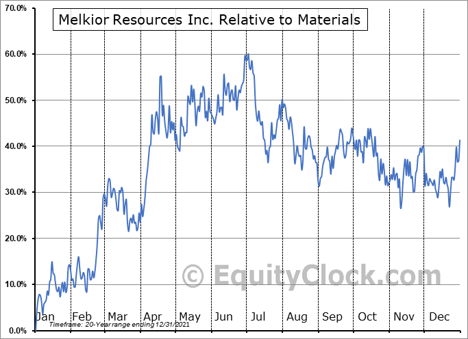 MKR.V Relative to the Sector