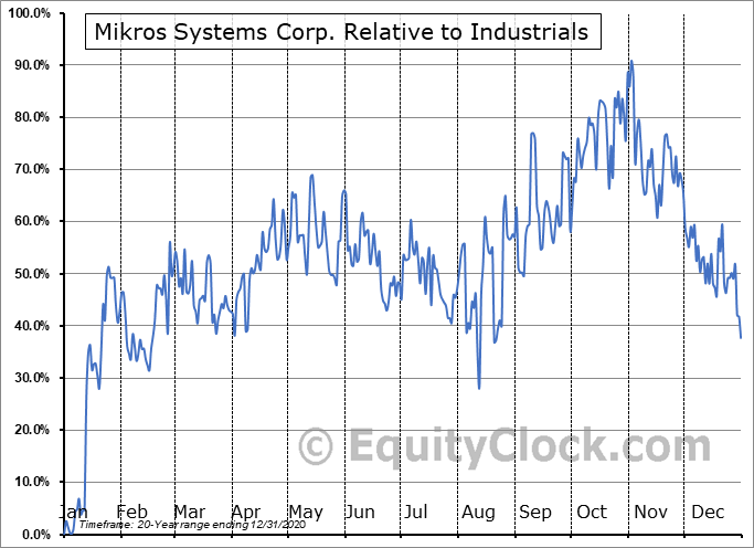 MKRS Relative to the Sector
