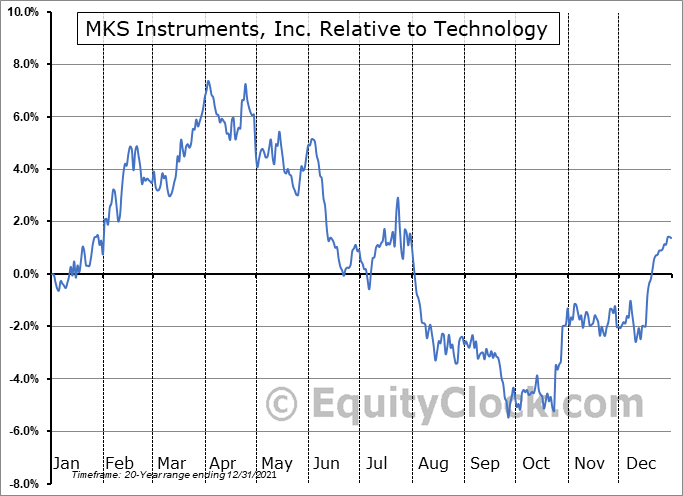 MKSI Relative to the Sector