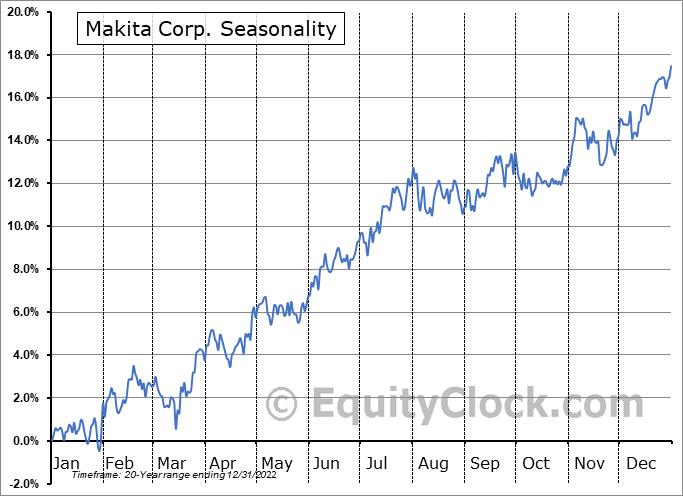 Makita Corp. (OTCMKT:MKTAY) Seasonality