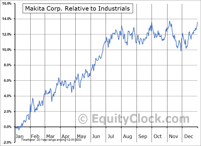 MKTAY Relative to the Sector