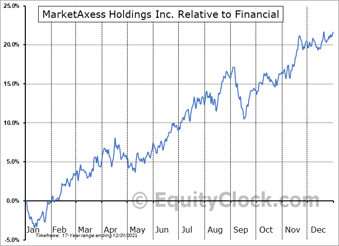 MKTX Relative to the Sector