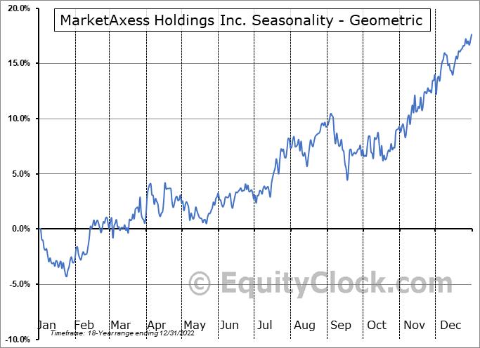MarketAxess Holdings Inc. (NASD:MKTX) Seasonality