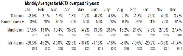 Monthly Seasonal MarketAxess Holdings Inc. (NASD:MKTX)