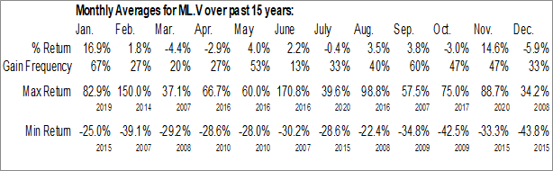 Monthly Seasonal Millennial Lithium Corp. (TSXV:ML.V)