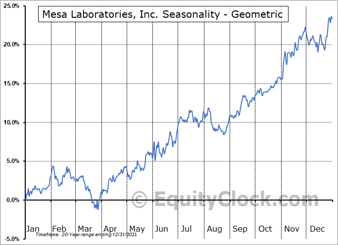 Mesa Laboratories, Inc. (NASD:MLAB) Seasonality