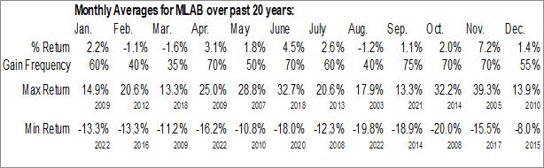 Monthly Seasonal Mesa Laboratories, Inc. (NASD:MLAB)