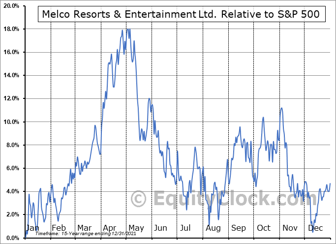 MLCO Relative to the S&P 500