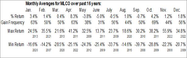 Monthly Seasonal Melco Resorts & Entertainment Ltd. (NASD:MLCO)