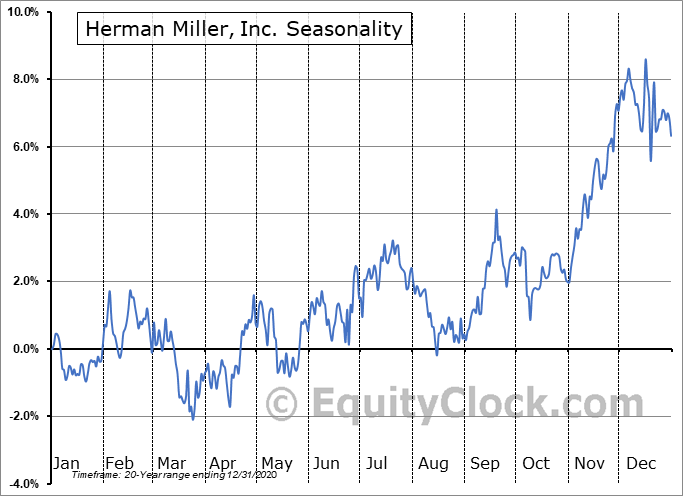 Herman Miller, Inc. (NASD:MLHR) Seasonal Chart