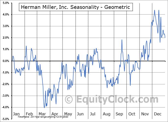 Herman Miller, Inc. (NASD:MLHR) Seasonality