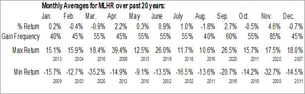 Monthly Seasonal Herman Miller, Inc. (NASD:MLHR)