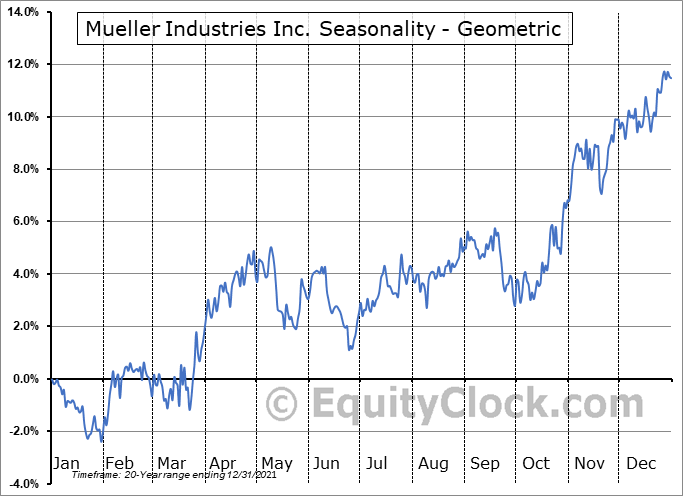 Mueller Industries Inc. (NYSE:MLI) Seasonality