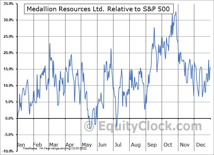 MLLOF Relative to the S&P 500