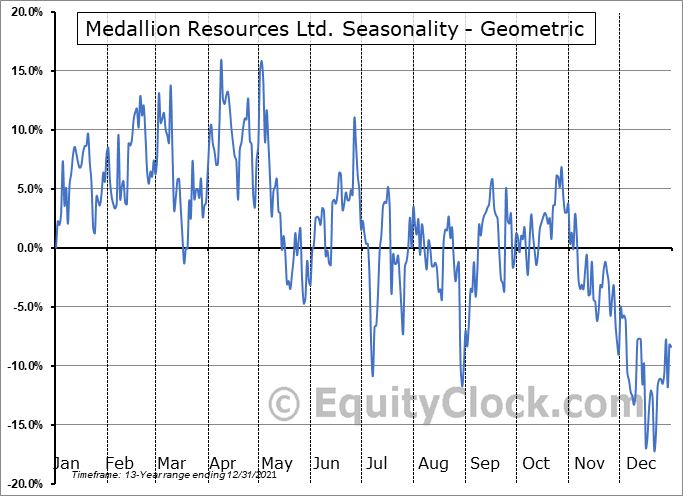 Medallion Resources Ltd. (OTCMKT:MLLOF) Seasonality