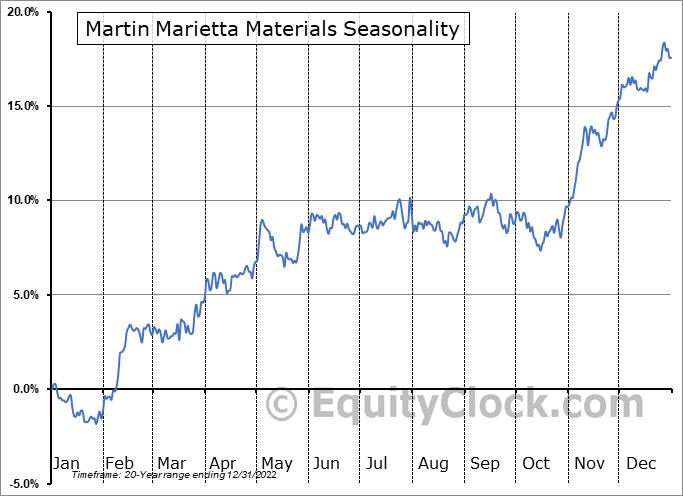 Martin Marietta Materials (NYSE:MLM) Seasonal Chart
