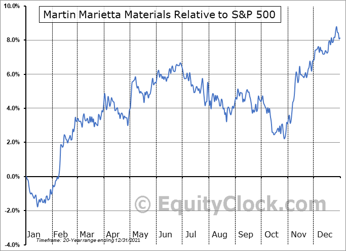 MLM Relative to the S&P 500