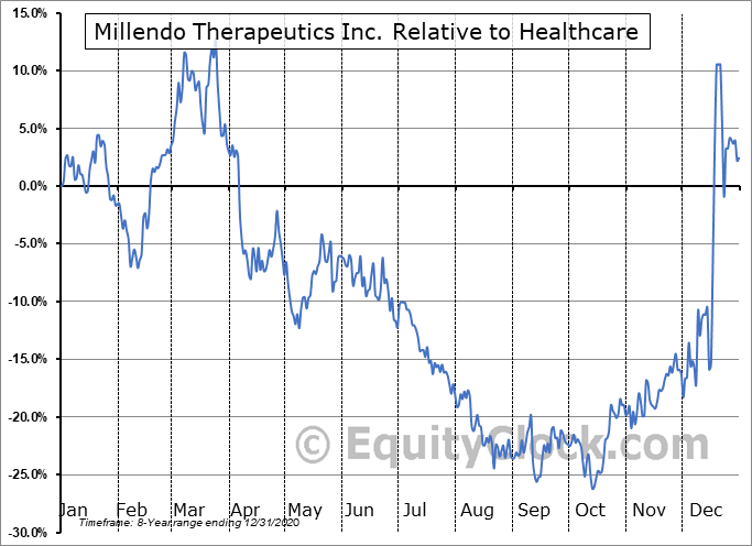 MLND Relative to the Sector