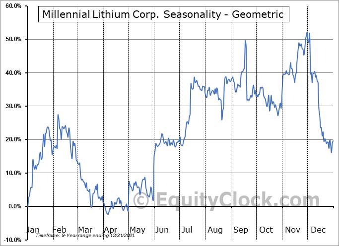 Millennial Lithium Corp. (OTCMKT:MLNLF) Seasonality