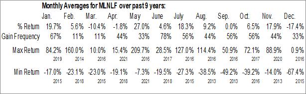 Monthly Seasonal Millennial Lithium Corp. (OTCMKT:MLNLF)