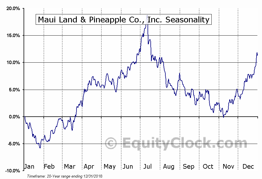 Maui Land & Pineapple Co., Inc. (NYSE:MLP) Seasonal Chart