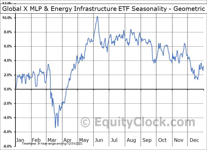 Global X MLP & Energy Infrastructure ETF (AMEX:MLPX) Seasonality