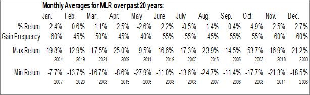 Monthly Seasonal Miller Industries Inc Tn (NYSE:MLR)