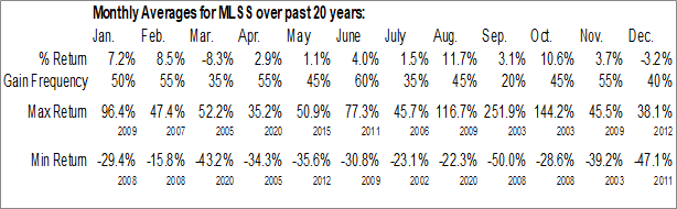Monthly Seasonal Milestone Scientific, Inc. (AMEX:MLSS)