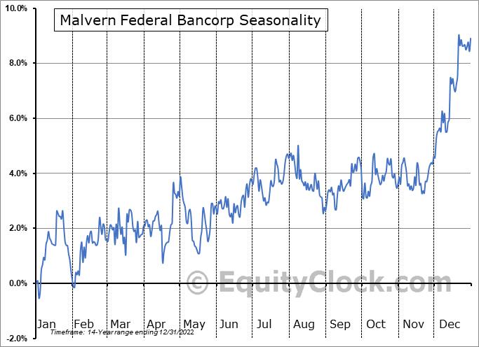 Malvern Federal Bancorp (NASD:MLVF) Seasonality