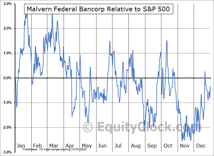 MLVF Relative to the S&P 500