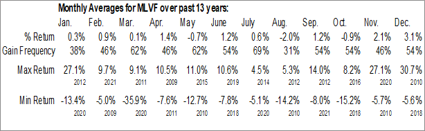 Monthly Seasonal Malvern Federal Bancorp (NASD:MLVF)