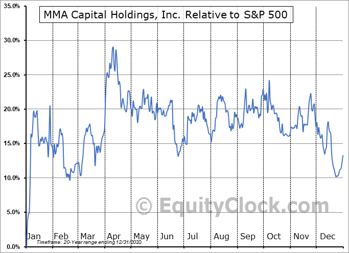 MMAC Relative to the S&P 500