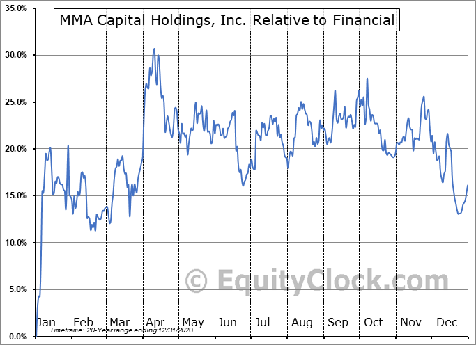 MMAC Relative to the Sector
