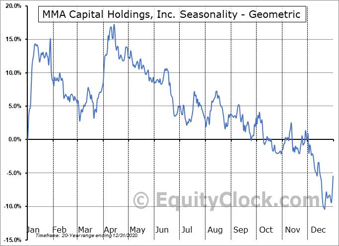 MMA Capital Holdings, Inc. (NASD:MMAC) Seasonality
