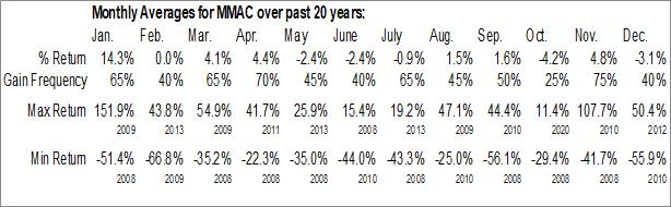 Monthly Seasonal MMA Capital Holdings, Inc. (NASD:MMAC)