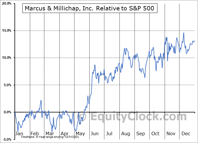 MMI Relative to the S&P 500
