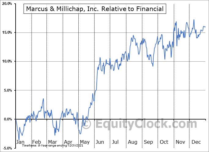 MMI Relative to the Sector