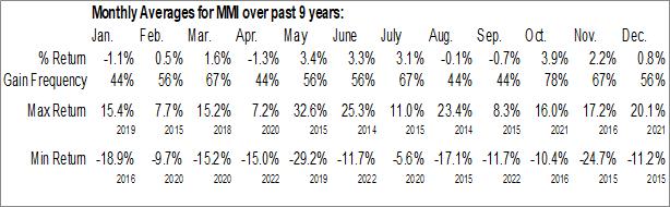 Monthly Seasonal Marcus & Millichap, Inc. (NYSE:MMI)
