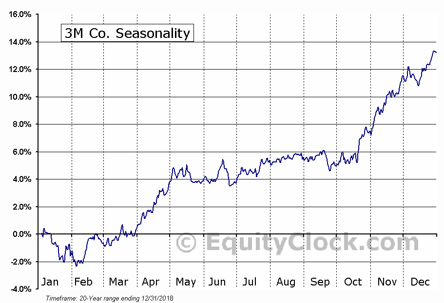 3M Co. (NYSE:MMM) Seasonal Chart
