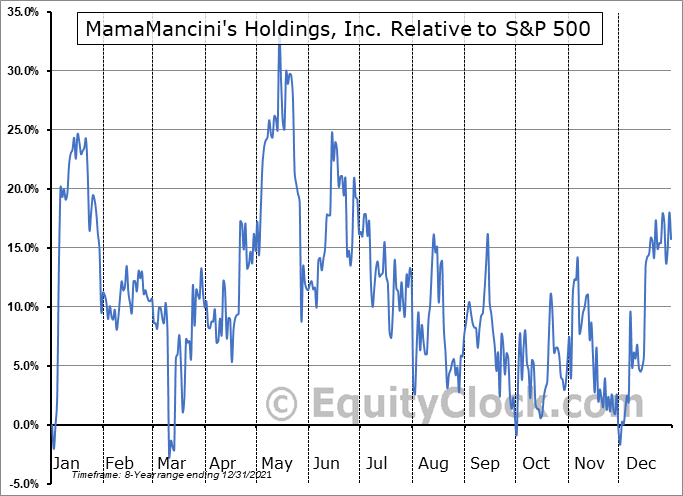 MMMB Relative to the S&P 500
