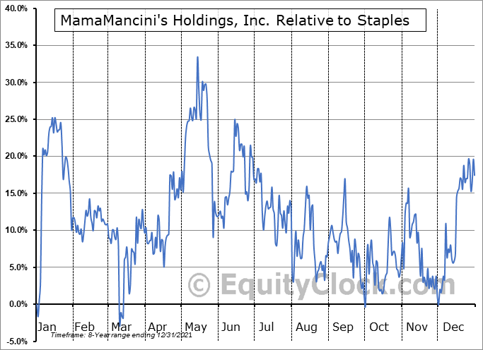 MMMB Relative to the Sector