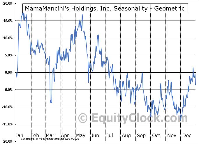 MamaMancini's Holdings, Inc. (OTCMKT:MMMB) Seasonality