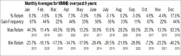 Monthly Seasonal MamaMancini's Holdings, Inc. (OTCMKT:MMMB)